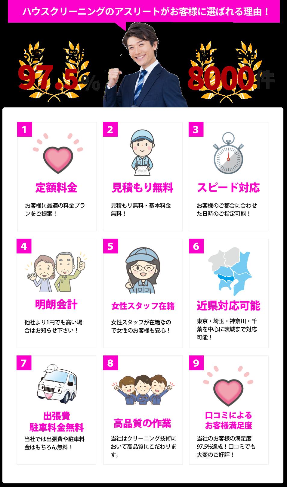 ハウスクリーニング業者 埼玉